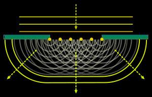Huygens Fresnel principle