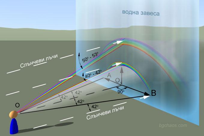 Rainbow formation