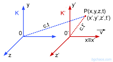 Лоренцовите трансформации