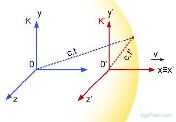Последици, произтичащи от трансформацията на Лоренц