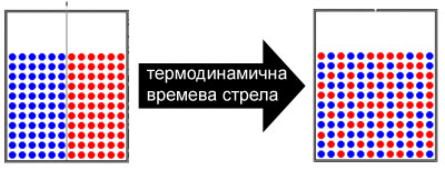 Термодинамична стрела