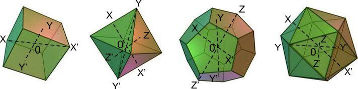central symmetry