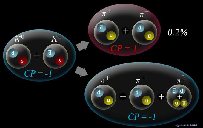 CP-Четност.Разпад на каони