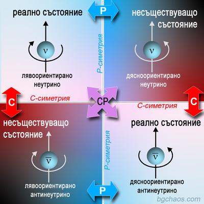 Четност. преобразувания