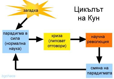 Цикълът на Кун