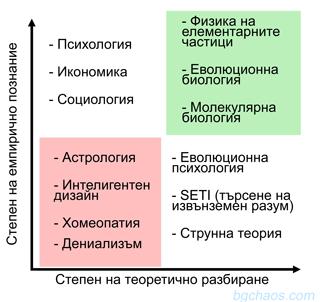 Емпирична и теоретична форма на  познаниеo