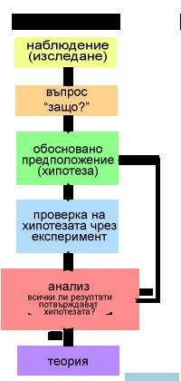 научен метод