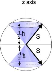 spin Stern Gerlah