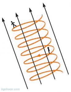 спонтанно нарушение на симетрията