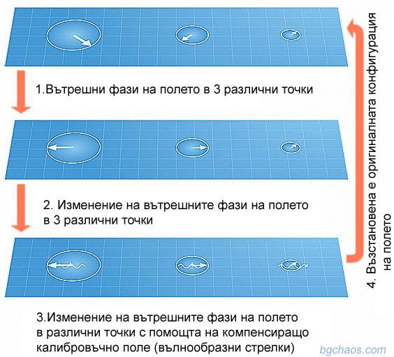 Калибровъчната инвариантност